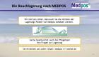Wir sind uns sicher, dass auch Sie die Vorteile der Lagerungs-Polster von Medpos schätzen werden.